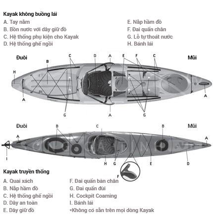 cac-bo-phan-cua-kayak-wetrek.vn